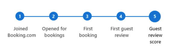 Booking Accommodations  Features List